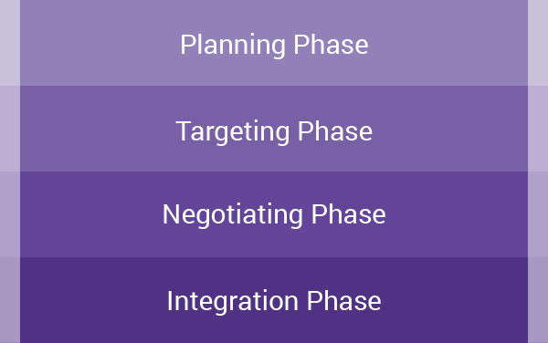 4_phases