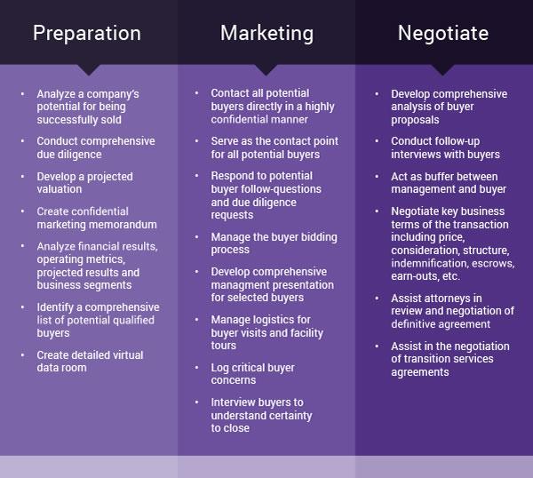 Preparation Marketing & Negotiating